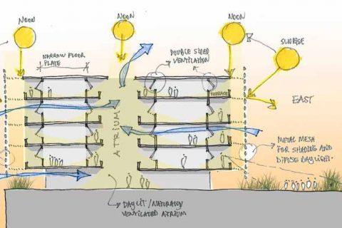 O Que É Conforto Ambiental na Arquitetura ?